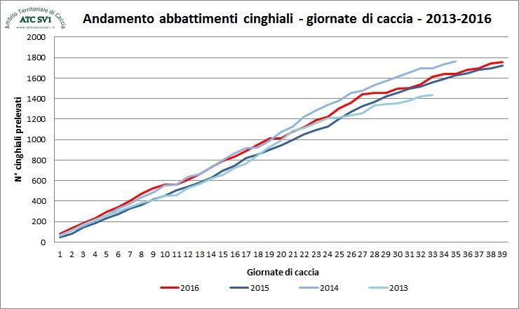 andamento abbattimenti cinghiali 2013-16